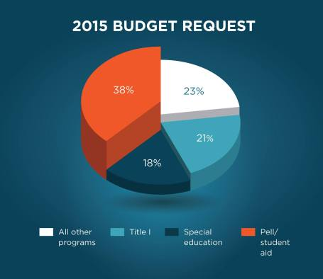 This graphic from the US Department of Education depicts the amount of the proposed 2015 education budget going toward different initiatives. Read more on the proposed budget.